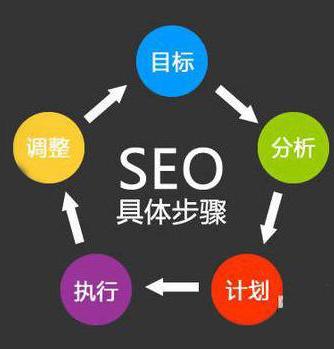网站优化推广策略到底有哪些?